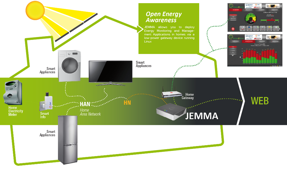 Energy@home - JEMMA